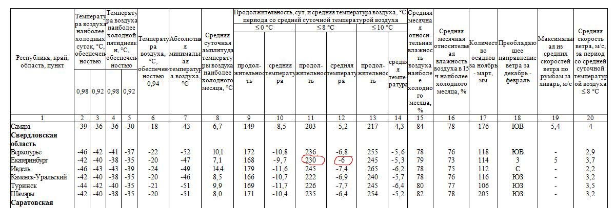 Таблица из СНиП 23-01-99